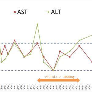 糖質制限3年の変化-最近気にるAST・ALT