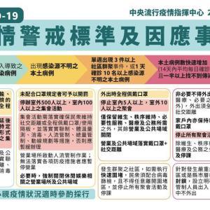台湾のロックダウン基準