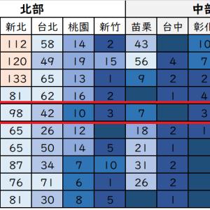 台湾のコロナ状況はどう?