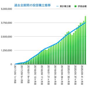 投信積立開始から43ヶ月目の資産残高
