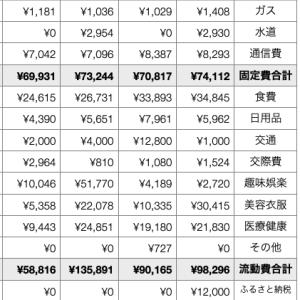 家計簿公開(2020年11月)〜年間貯金目標額150万円達成!