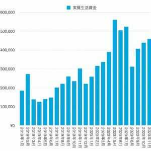 資産公開(2020年11月末)