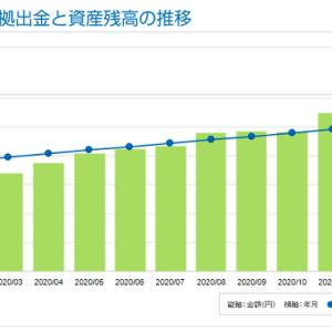 iDeCo開始から43ヶ月目の資産残高
