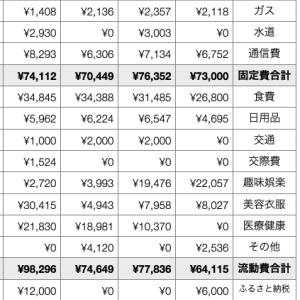 47歳都内賃貸一人暮らしOLの家計簿公開(2021年2月)
