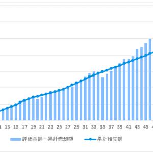 投信積立開始から51ヶ月目の資産残高
