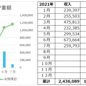 一人暮らしOLの家計簿公開(2021年7月)