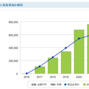 iDeCo開始から50ヶ月目の資産残高
