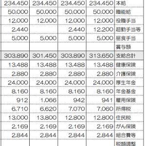 都内勤務OLの給与支給明細書公開(2021年8月)