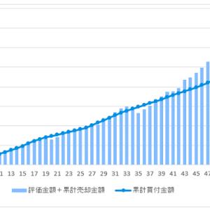 投信積立開始から52ヶ月目の資産残高