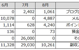 副収入公開(2021年8月)