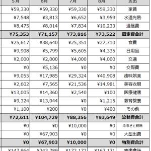 家計簿公開(2021年8月)&メッセージ返信