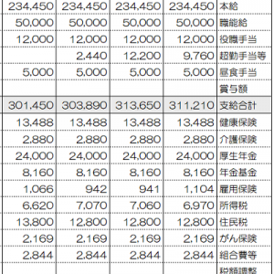 都内勤務OLの給与支給明細書公開(2021年9月)