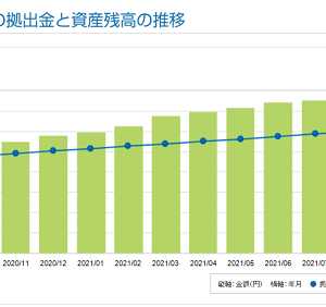 iDeCo開始から51ヶ月目の資産残高