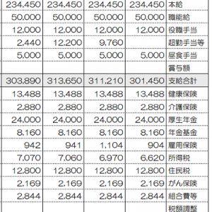 都内勤務OLの給与支給明細書公開(2021年10月)