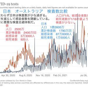 人口が日本より1億人も少ないオーストラリアより、累計検査数が600万回も少ない日本…