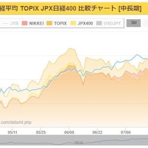 日経225、TOPIX、NT倍率について