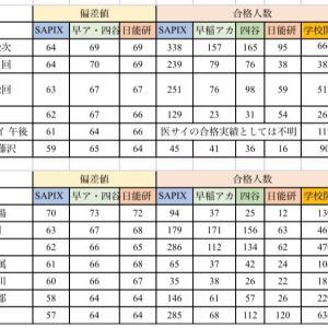 SAPIX 偏差値57以上男子の2/2、2/3の傾向