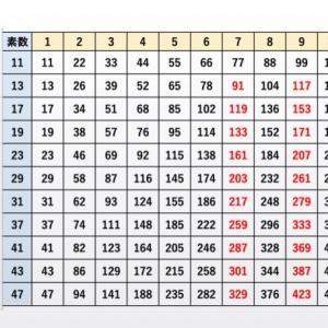 SAPIX 算数 夏期講習テスト対策 約数