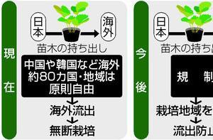 【政策】日本固有の農作物保護
