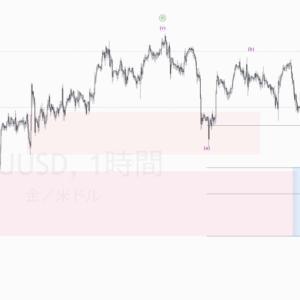 XAUUSD(ゴールド) の予想 2021年6月13日 上昇が修正波的なのでもうひと下げを予想に変更