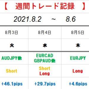 【週間トレード記録】2021.8.2~2021.8.6(+72.8pips)