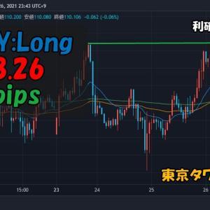 【トレード記録】2021.8.26 USDJPY:Long(+12.5pips)