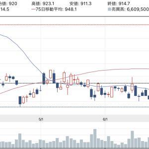 日本郵政(6178)の株価を分析…しようと思ったが出来なかった話