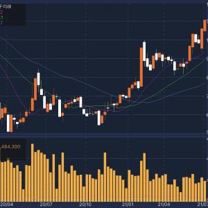 株価が回復してきたマツダ(7261)を分析してみる。