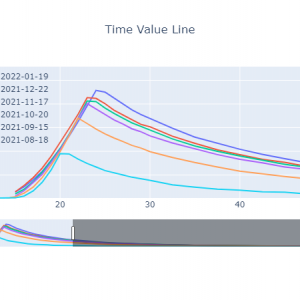 時間価値曲線[2021-07-30]