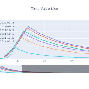 時間価値曲線[2021-08-27]