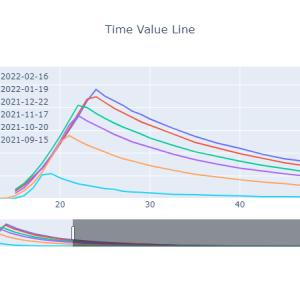 時間価値曲線[2021-09-03]