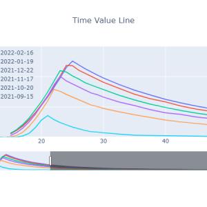 時間価値曲線[2021-09-10]