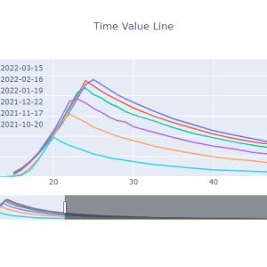 時間価値曲線[2021-09-24]