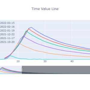 時間価値曲線[2021-10-15]
