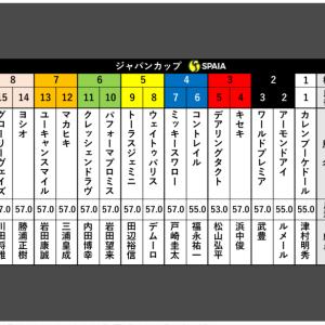 ジャパンカップ枠順(競馬)