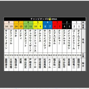 チャンピオンズカップの枠順と騎手決定(競馬)