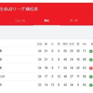 ヴァンフォーレ甲府対愛媛FCは12月9日に開催決定、J1昇格を狙う甲府は現在何位?