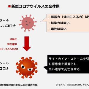 【速報】新型コロナ 東京都で新たに561人感染確認
