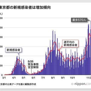 【速報】東京都、新たに418人感染 11月29日
