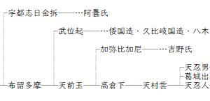 天火明は瀬戸内航路の開通まもなく入植した九州人を指す