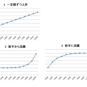 【積立投資シミュレーション】成功パターンと失敗パターンについて、上昇下落は早い遅いどちらが良いか
