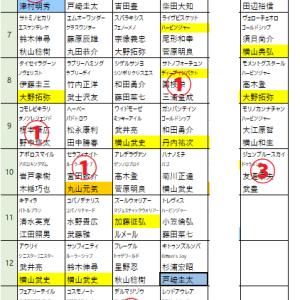 東京スポーツ杯回顧とジャパンカップ第一弾