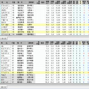 【異常オッズ】中京の10R,12R