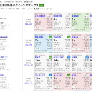【重賞】8月1日函館クイーンS