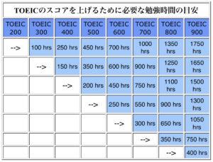 あと54日/TOEIC
