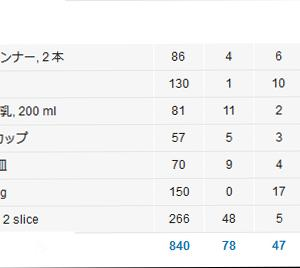 【企画】高カロリーチャレンジ3 トーストセット