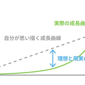 成長のために大切なことと成長曲線