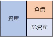 簿記の仕訳を覚える時の3つのポイント !効率的な暗記方法のご紹介