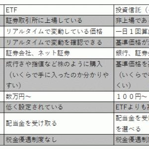 ETFって何?投資信託との違いを4つご紹介します!