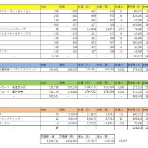 2021年1月23日 収支 ニッセイ外国債券インデックスファンド 追加購入